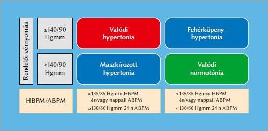 renovaskuláris hipertónia lép fel