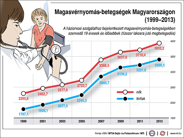 veszély magas vérnyomásban a kontrollálatlan magas vérnyomás az