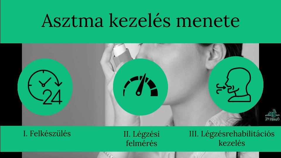 súlyos pulmonalis hipertónia)
