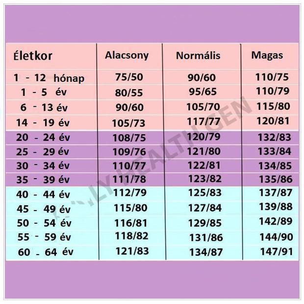Mennyi a vérnyomás normális értéke férfiaknál és nőknél? - szatmarbereg.hu