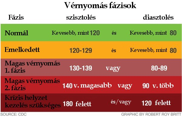 mekkora a magas vérnyomás nyomása)