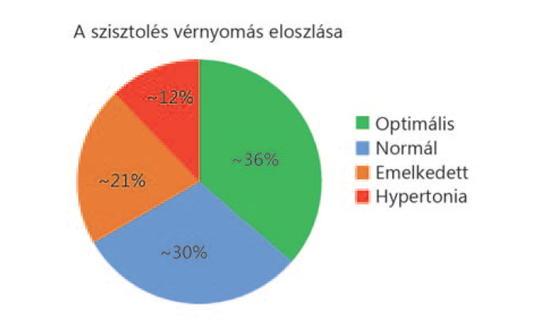 a magas vérnyomás előfordulása a populációban