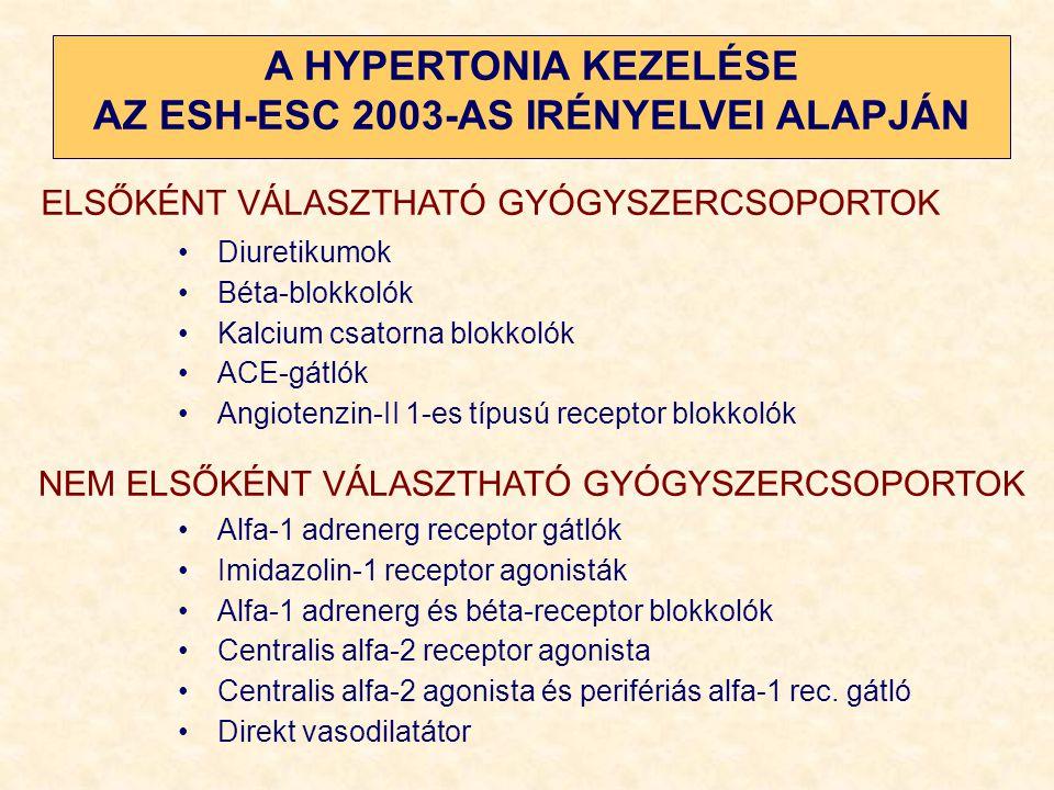 hiperkinetikus típusú hipertónia