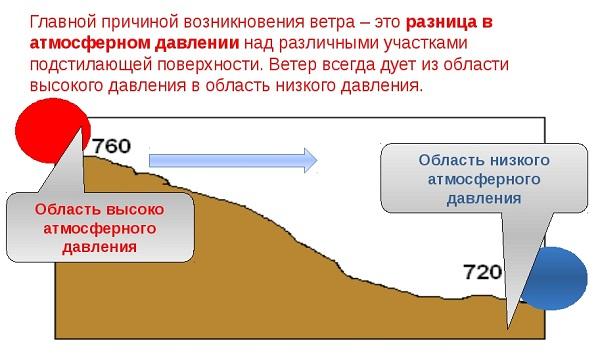 légköri nyomás magas vérnyomásban)