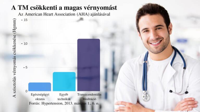 A magas vérnyomás