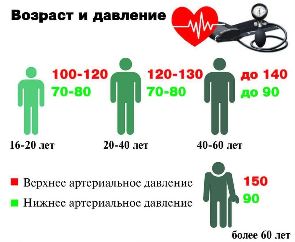 1 fokos magas vérnyomás milyen nyomáson