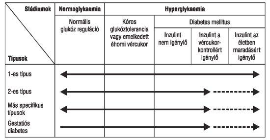 magas vérnyomás kezelési rendje diabetes mellitusban