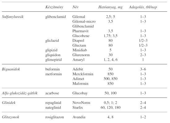 glükóz és magas vérnyomás
