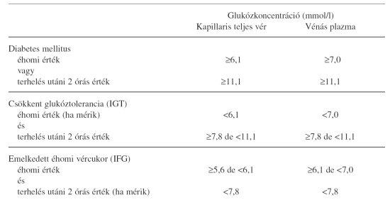 a magas vérnyomás és a cukorbetegség kezelésére szolgáló élelmiszerek listája)