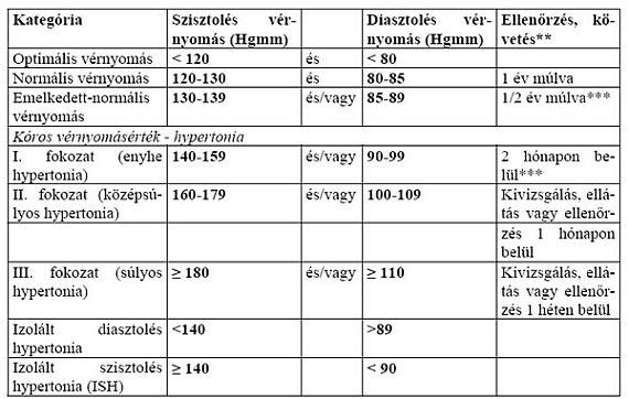 magas vérnyomás fokú nyomás)