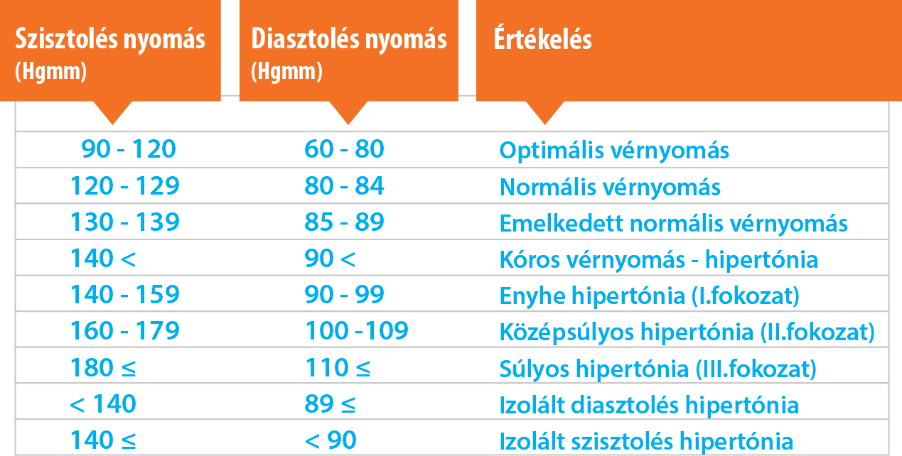 rendek a magas vérnyomás kezelésére)