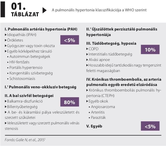 örökletes hipertónia kezelésére)