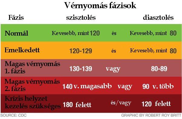 magas vérnyomás alacsonyabb nyomással