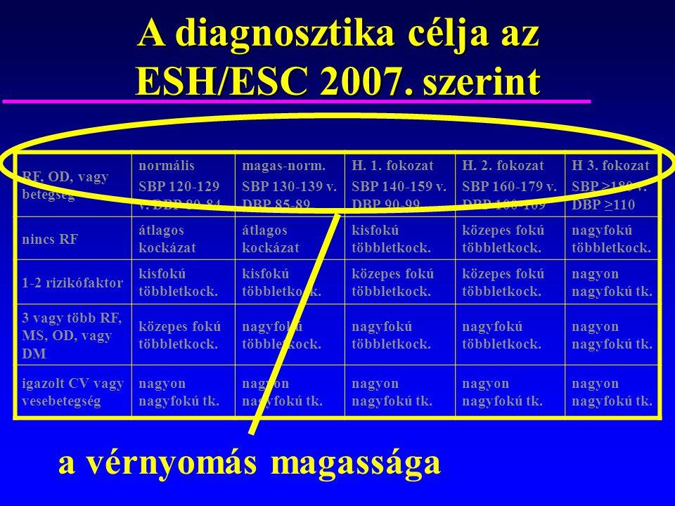 fokozatú magas vérnyomás és diabetes mellitus)