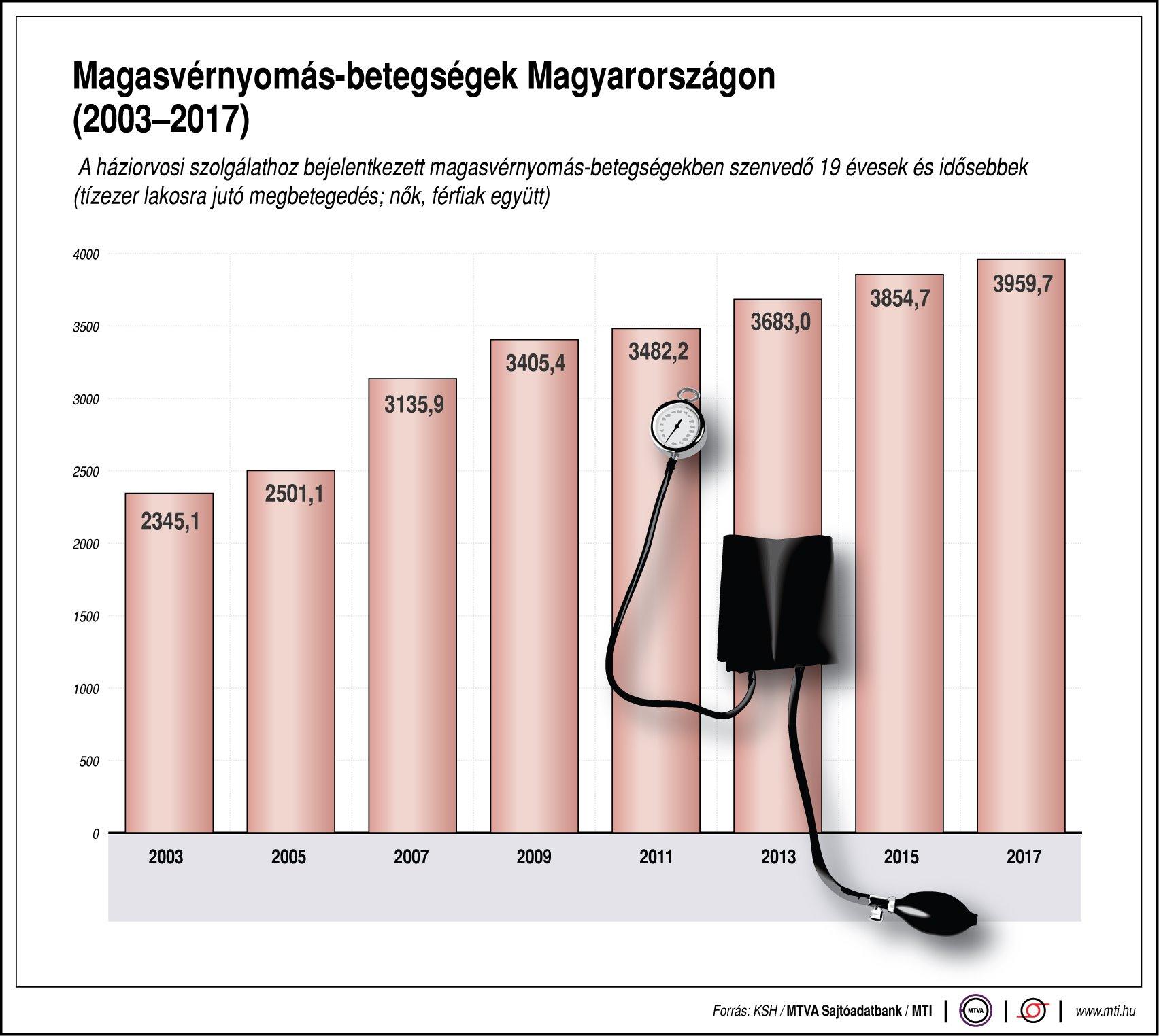 magas vérnyomás okozta halálozások