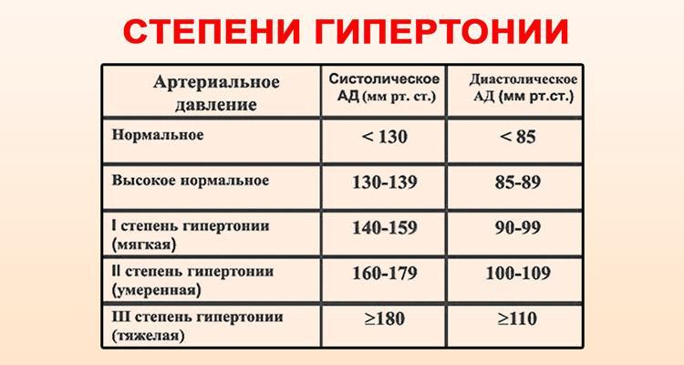 magas vérnyomás 4 fokozat
