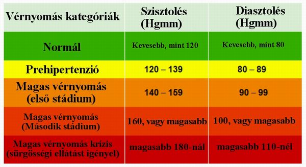 a magas vérnyomás etiológiája