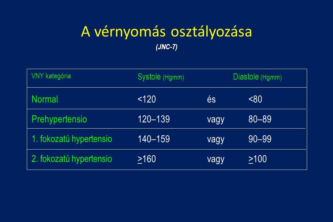 magas vérnyomás 2 fokozatú előnyei)