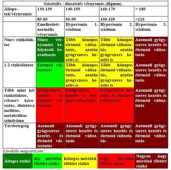 magas vérnyomás kezelés standard hármas kombináció