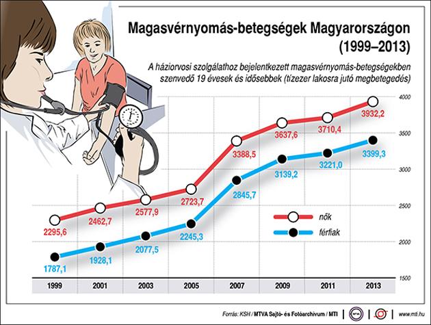 magas vérnyomás és hipertónia