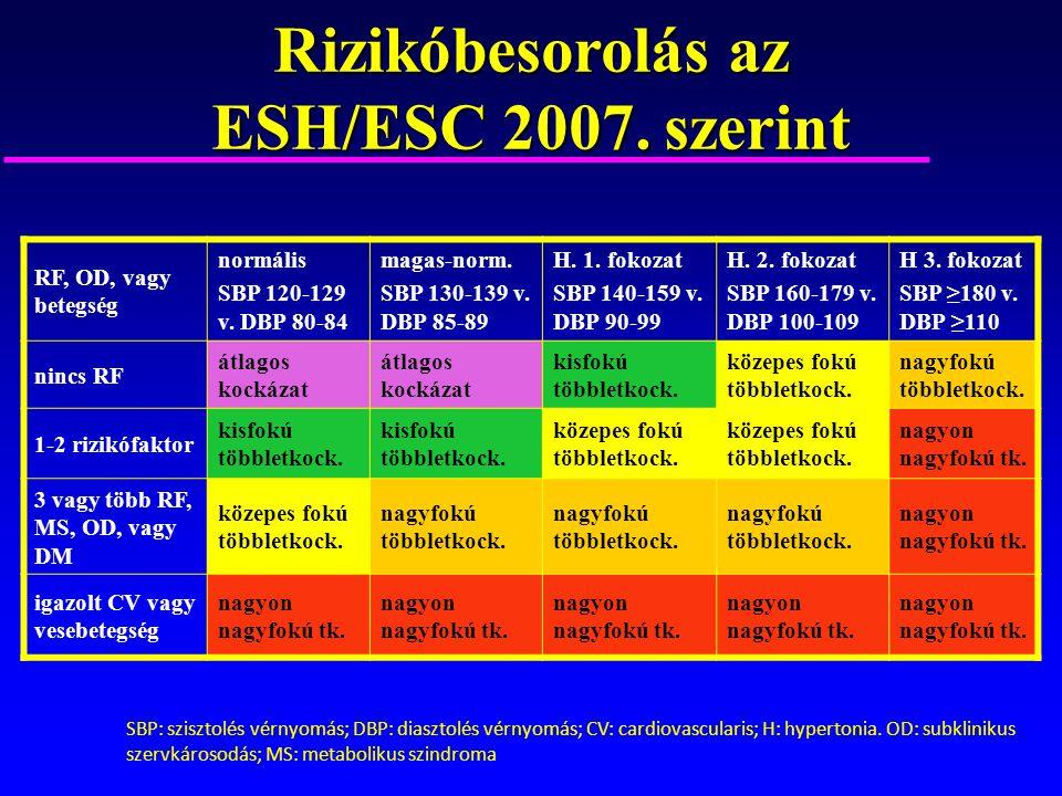 2 fokozatú magas vérnyomás kockázati 3 szakasz