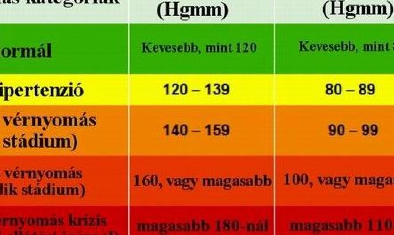 a magas vérnyomás stádiuma és mértéke)