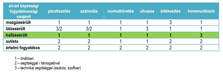 magas vérnyomás 3 fokú fogyatékosság csoport