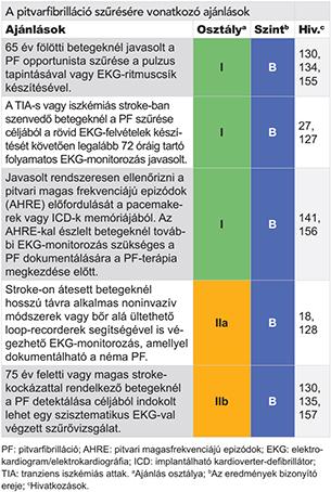a kontrollálatlan magas vérnyomás az)