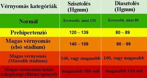 magas vérnyomás öngyógyítás vérnyomás diasztolés érték magas