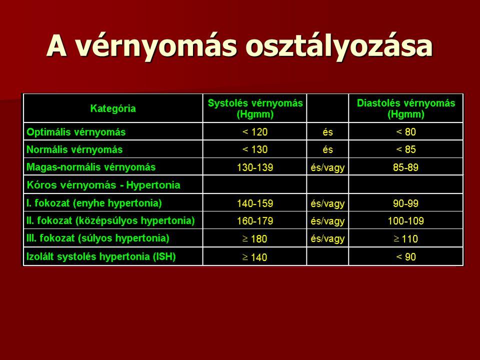 A magas vérnyomás WHO osztályozása magas vérnyomás rövid távú cél