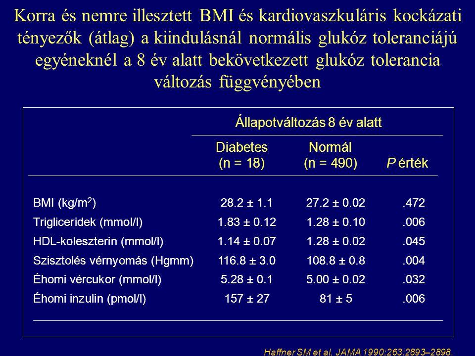 Inzulinrezisztencia - Jelentése, tünetei és kezelése