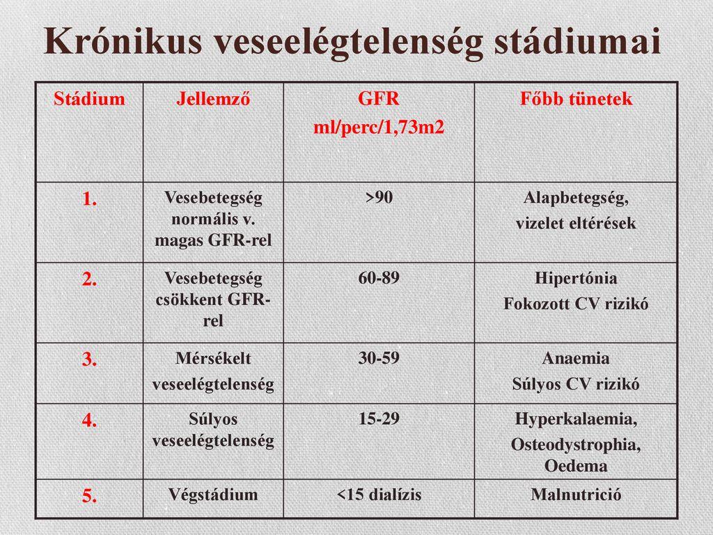 magas vérnyomás krónikus veseelégtelenséggel)