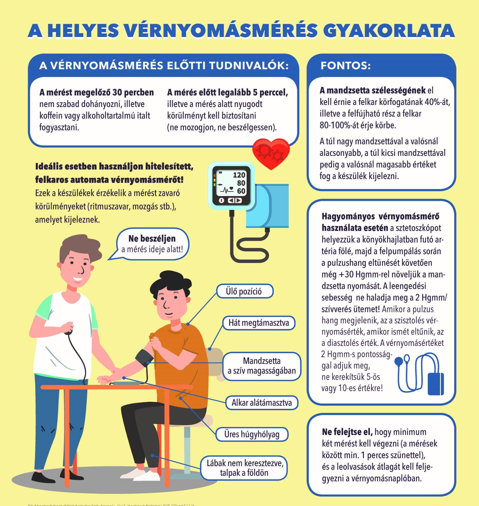 a magas vérnyomás kezelésének gyakorlata