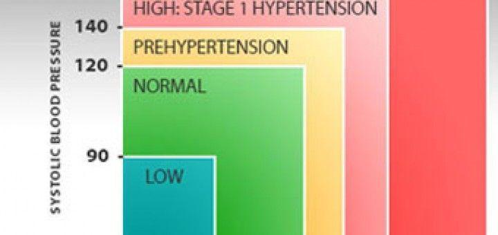 a hipertónia kezelésének legújabb módszerei