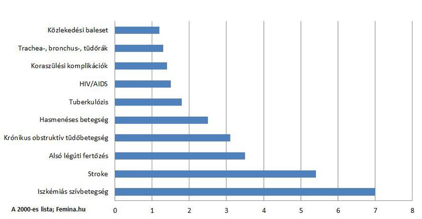 magas vérnyomás statisztikák a világon