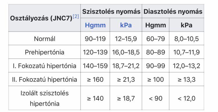 mekkora legyen a magas vérnyomás okozta nyomás)