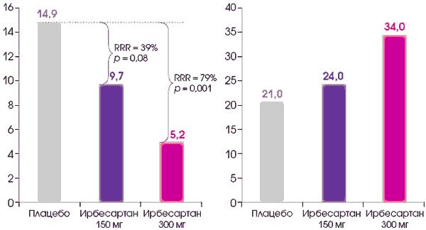 a magas vérnyomás használati utasításaiért)