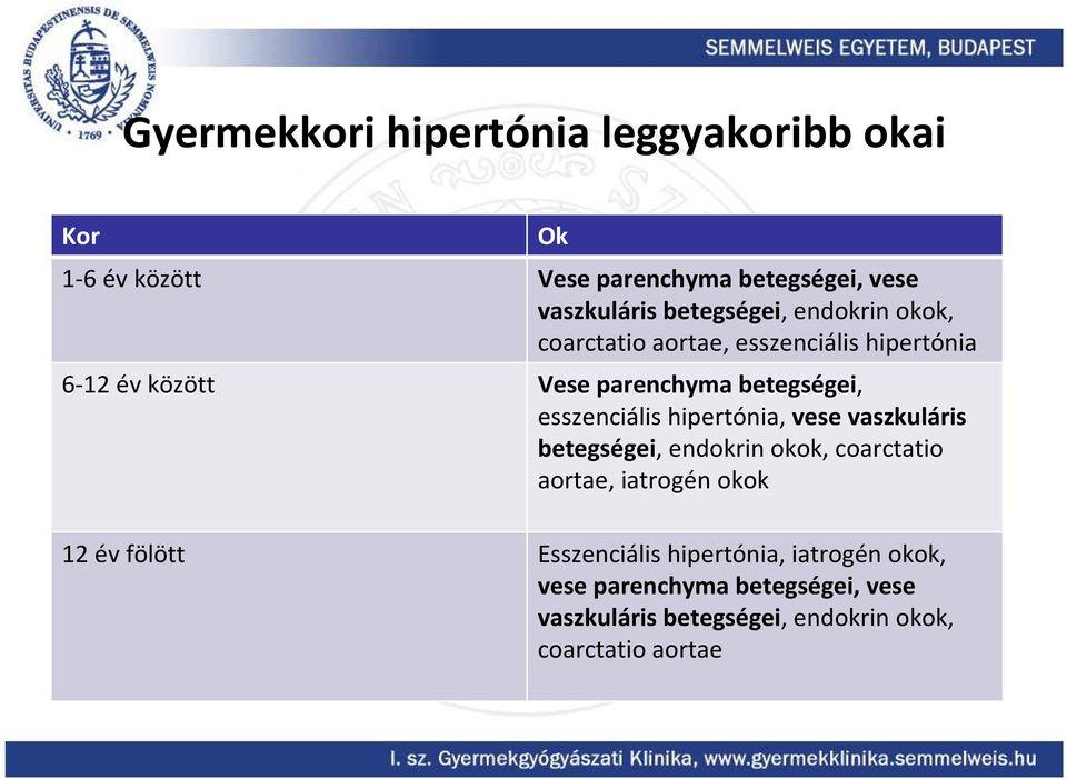 endokrin hipertónia kezelése)