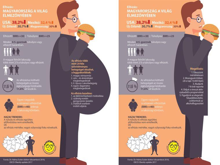 elhízás kezelése diabetes mellitus és magas vérnyomás esetén