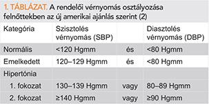 új elemek a magas vérnyomásról