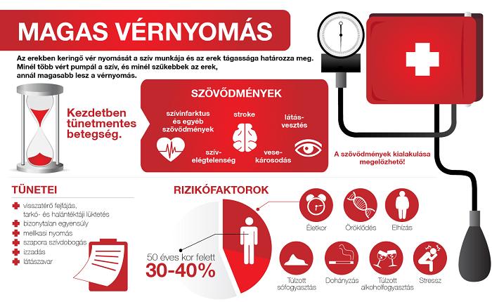 magas vérnyomás megfázással