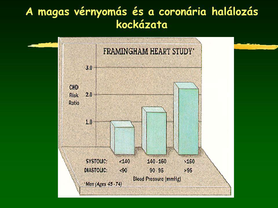 magas vérnyomás okozta halálozások)